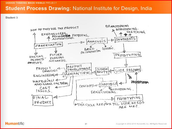 Nationalinstituteofdesign